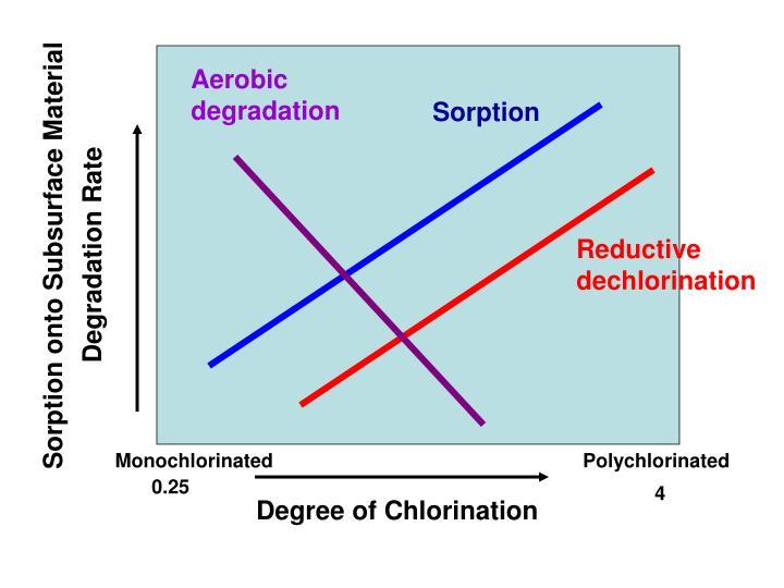 Aerobic degradation