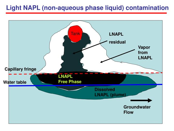 Light NAPL (non-aqueous phase liquid) contamination