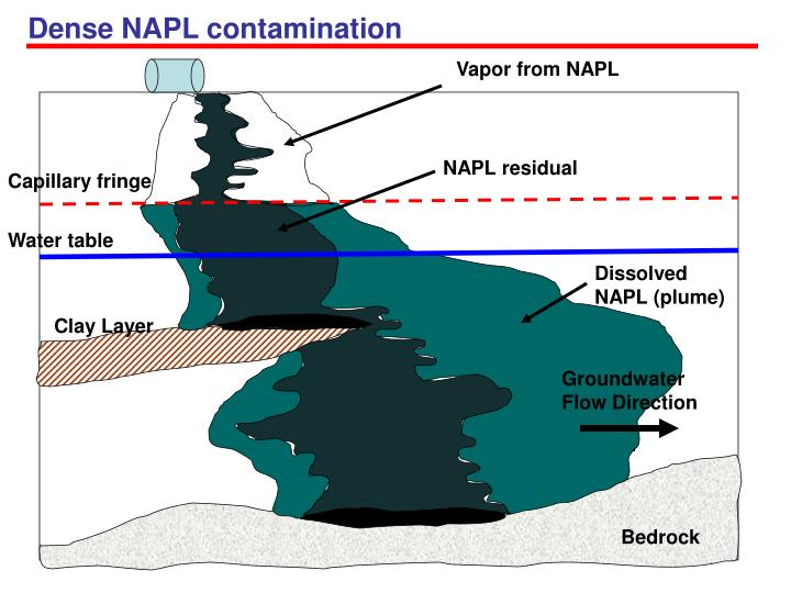 Dense NAPL contamination