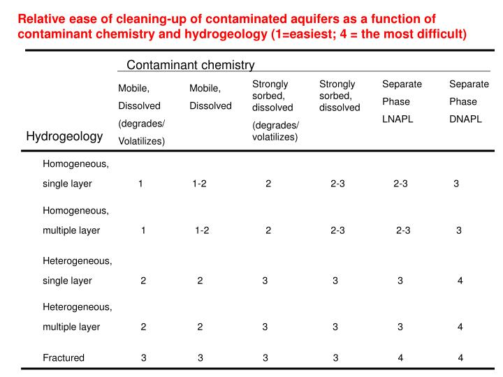 Relative ease of cleaning-up of contaminated aquifers as a function of contaminant chemistry and hydrogeology (1=easiest; 4 = the most difficult)