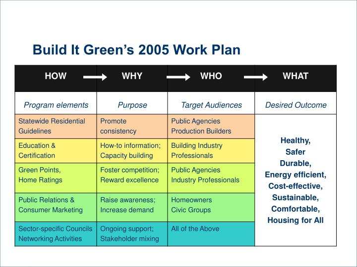 Build It Green's 2005 Work Plan