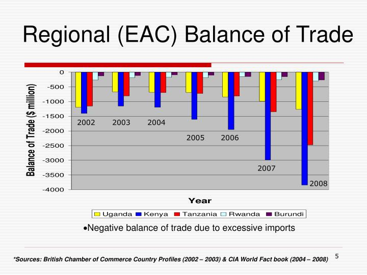 Regional (EAC) Balance of Trade