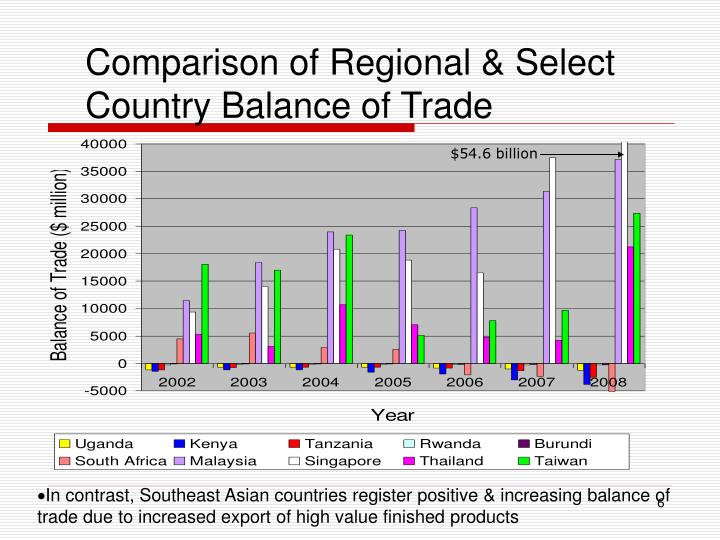 Comparison of Regional & Select Country Balance of Trade