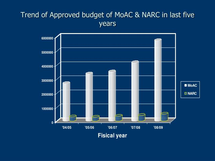 Trend of Approved budget of