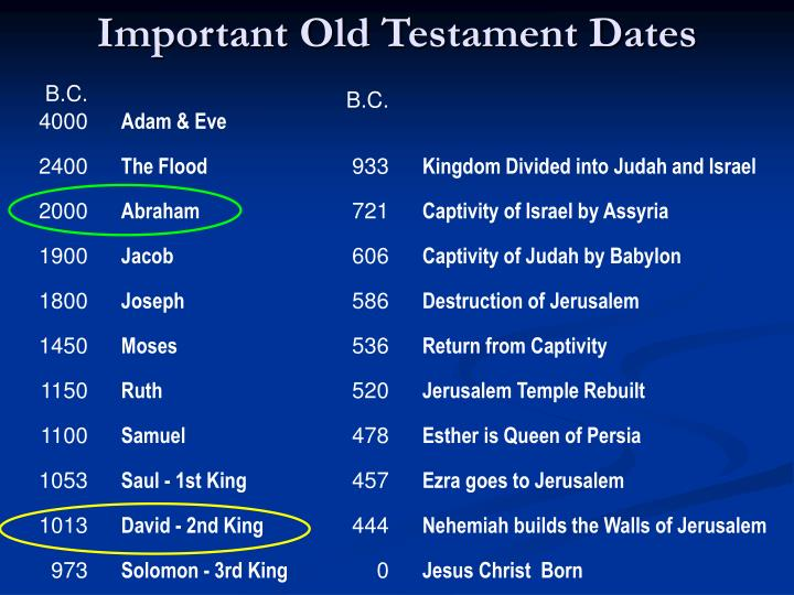 Important Old Testament Dates