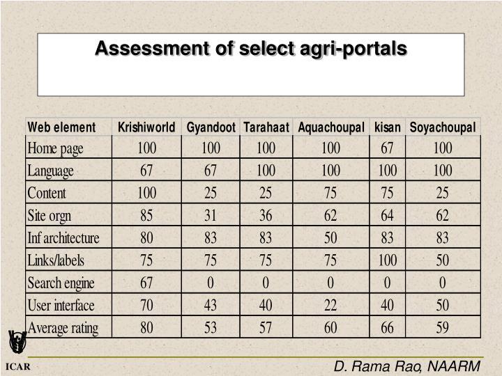 Assessment of select agri-portals