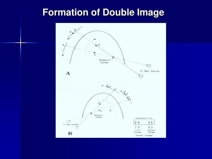 Formation of Double Image