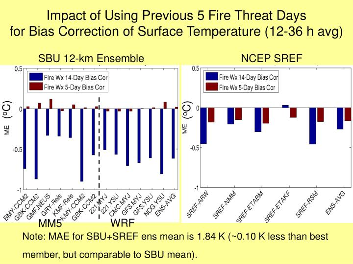 Impact of Using Previous 5 Fire Threat Days