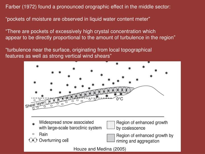 Farber (1972) found a pronounced orographic effect in the middle sector: