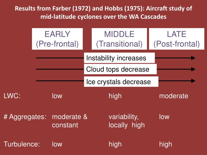 Results from Farber (1972) and Hobbs (1975): Aircraft study of mid-latitude cyclones over the WA Cascades