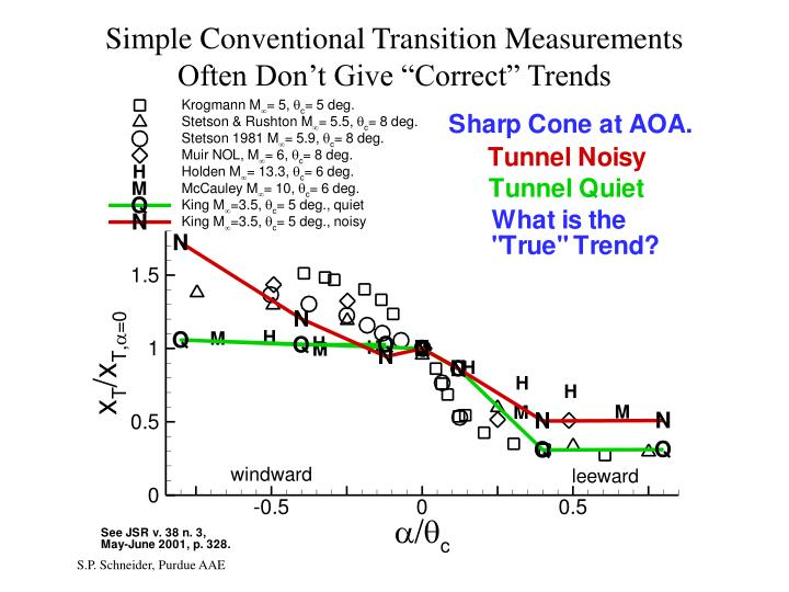 "Simple Conventional Transition Measurements                         Often Don't Give ""Correct"" Trends"