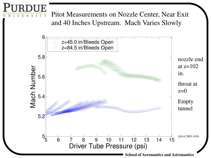 Pitot Measurements on Nozzle Center, Near Exit and 40 Inches Upstream.  Mach Varies Slowly