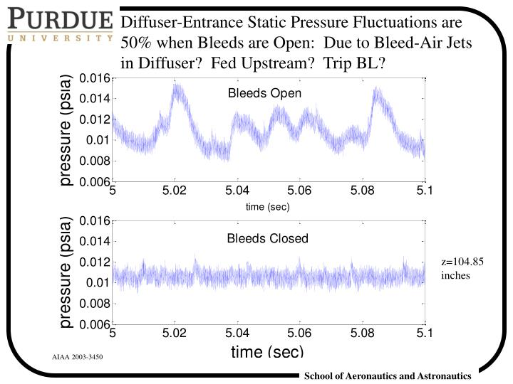 Diffuser-Entrance Static Pressure Fluctuations are 50% when Bleeds are Open:  Due to Bleed-Air Jets in Diffuser?  Fed Upstream?  Trip BL?