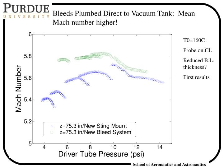 Bleeds Plumbed Direct to Vacuum Tank:  Mean Mach number higher!