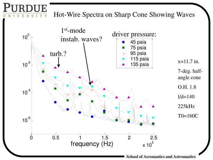 Hot-Wire Spectra on Sharp Cone Showing Waves