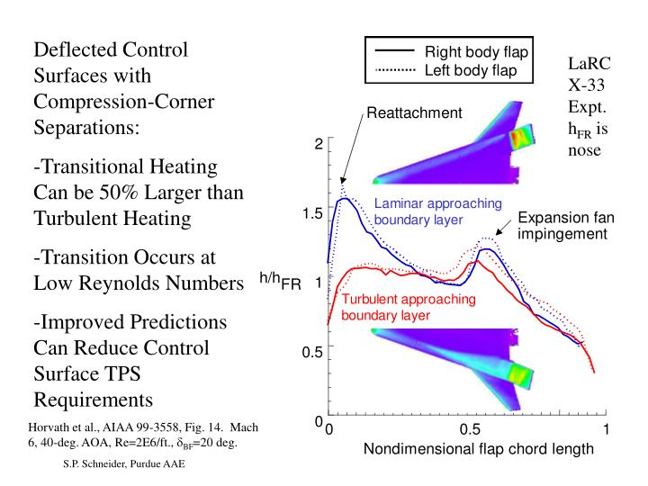 Deflected Control Surfaces with Compression-Corner Separations: