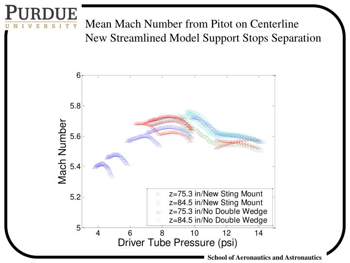 Mean Mach Number from Pitot on Centerline   New Streamlined Model Support Stops Separation