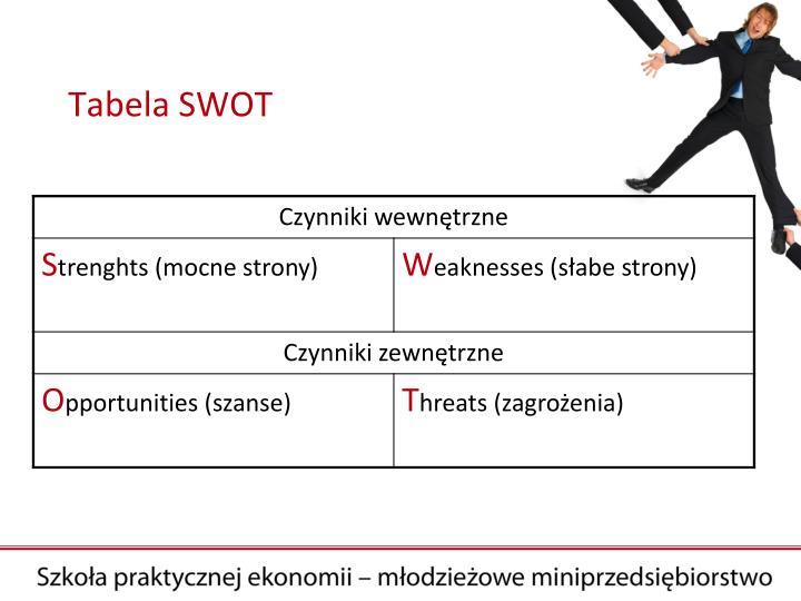 Tabela SWOT