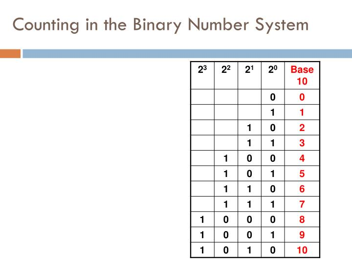 Counting in the Binary Number System