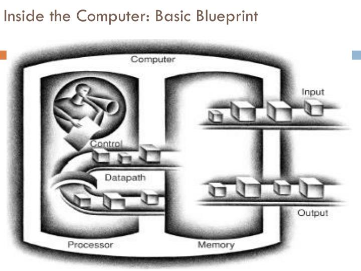 Inside the Computer: Basic Blueprint