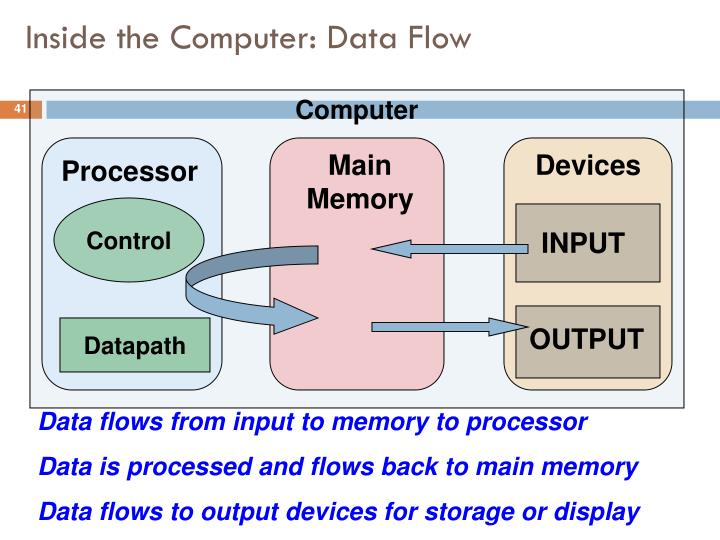 Inside the Computer: Data Flow