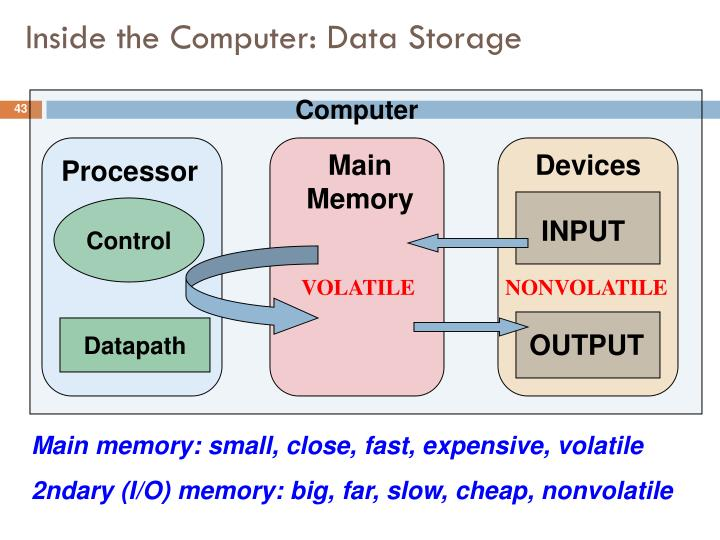 Inside the Computer: Data Storage