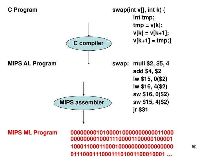 C Program				swap(int v[], int k) {