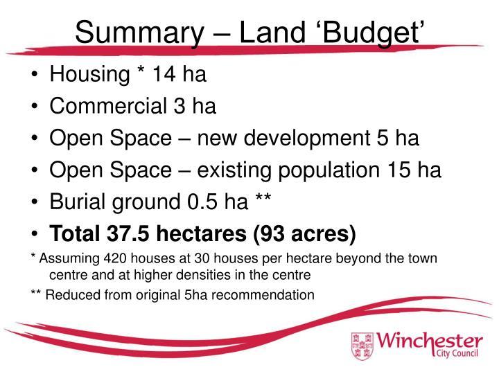 Summary – Land 'Budget'