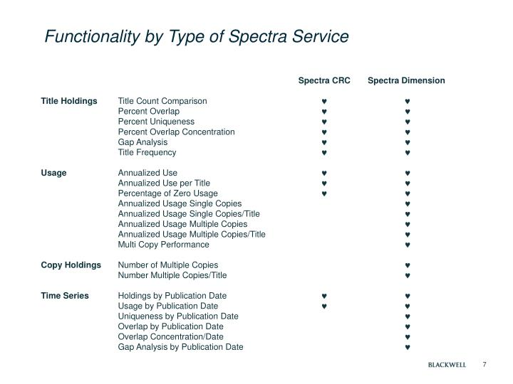Functionality by Type of Spectra Service