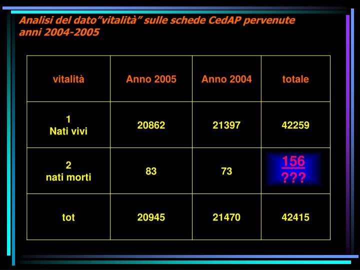"""Analisi del dato""""vitalità"""" sulle schede CedAP pervenute"""