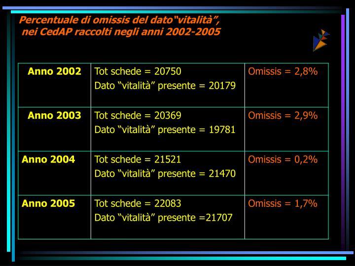 """Percentuale di omissis del dato""""vitalità"""","""