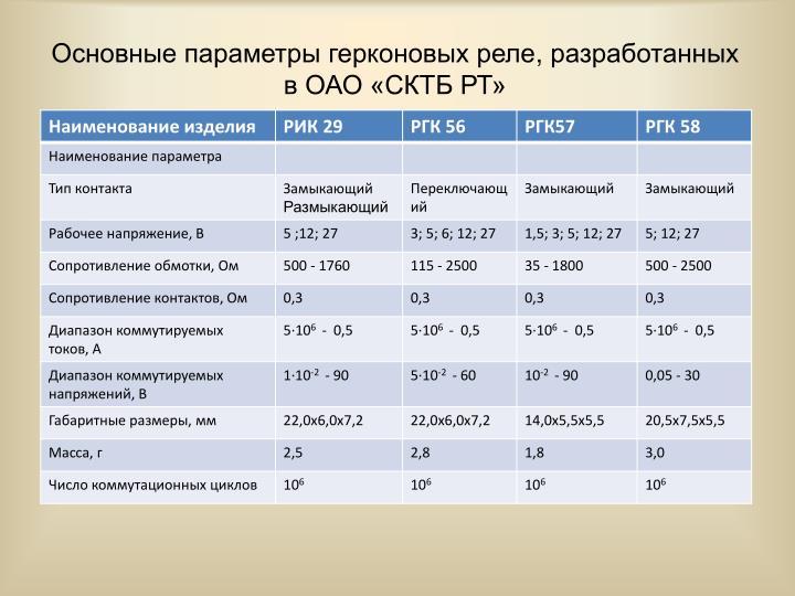 Основные параметры герконовых реле