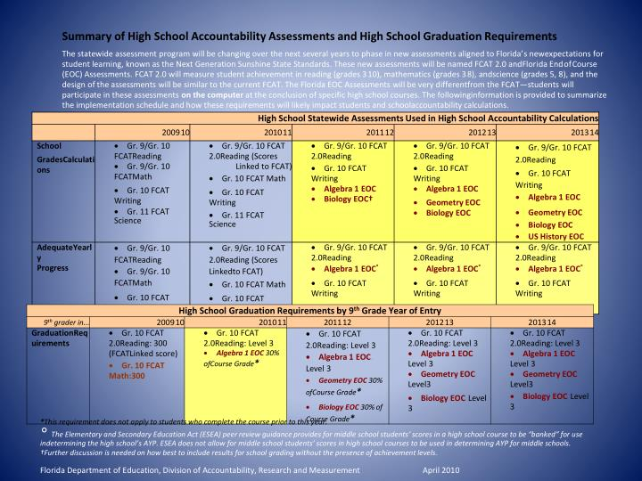 Summary of High School Accountability Assessments and High School Graduation Requirements