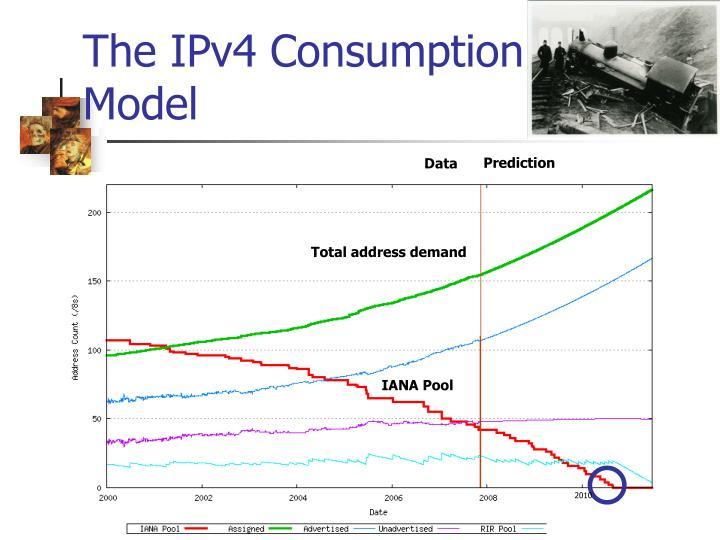 The IPv4 Consumption