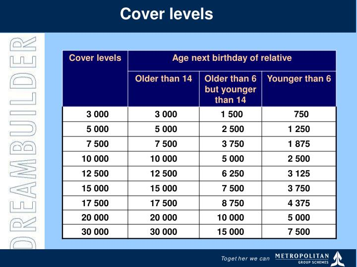 Cover levels