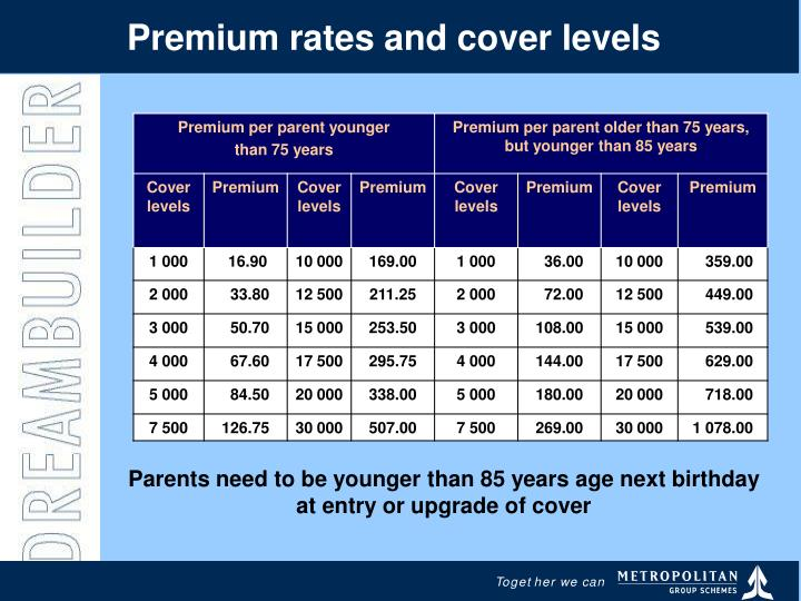 Premium rates and cover levels