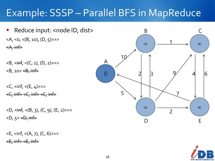 Example: SSSP – Parallel BFS in MapReduce