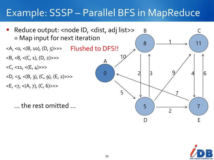 Example: SSSP – Parallel BFS in