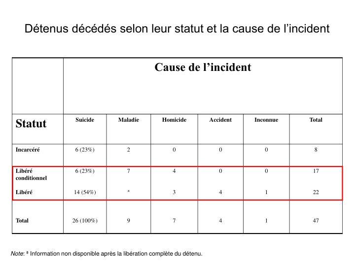 Détenus décédés selon leur statut et la cause de l'incident