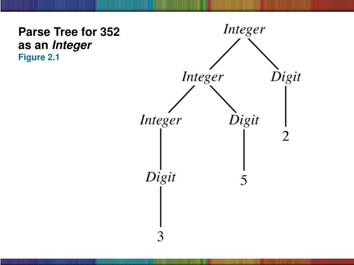 Parse Tree for 352