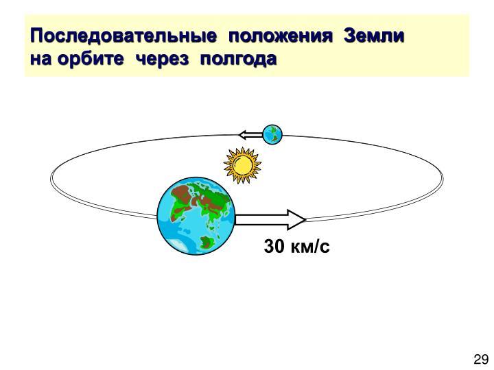 Последовательные  положения  Земли