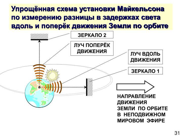 Упрощённая схема установки Майкельсона по измерению разницы в задержках света вдоль и поперёк движения Земли по орбите