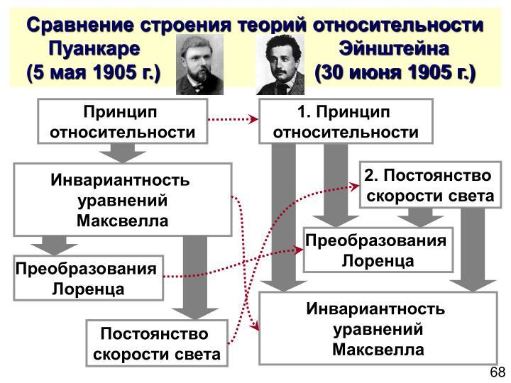 Сравнение строения теорий относительности