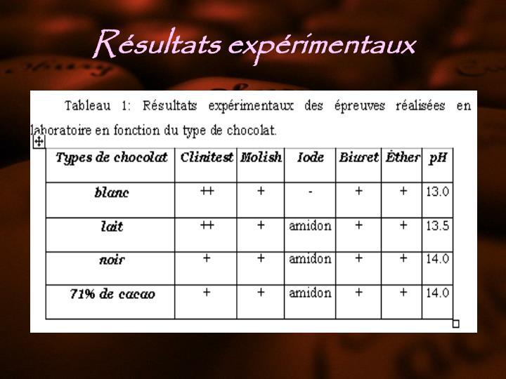 Résultats expérimentaux