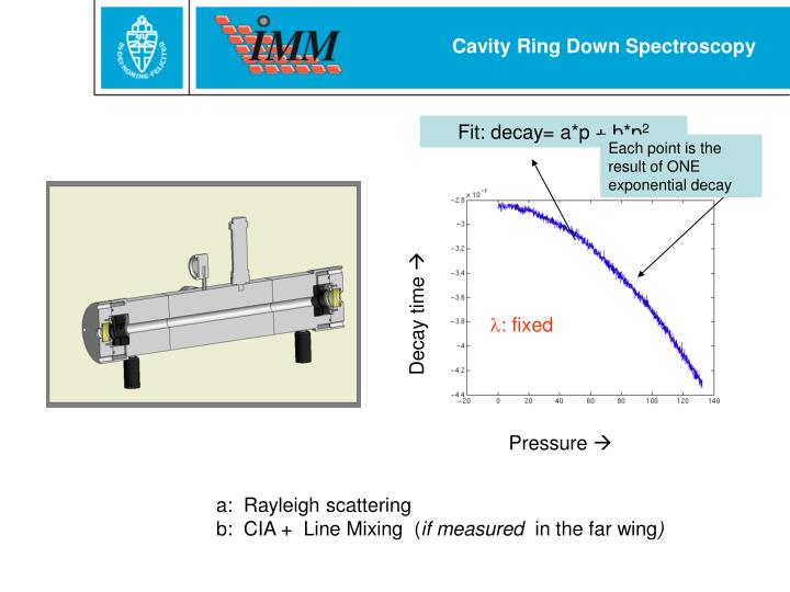 Cavity Ring Down Spectroscopy