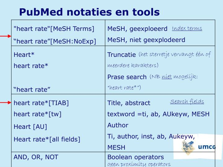 PubMed notaties en tools