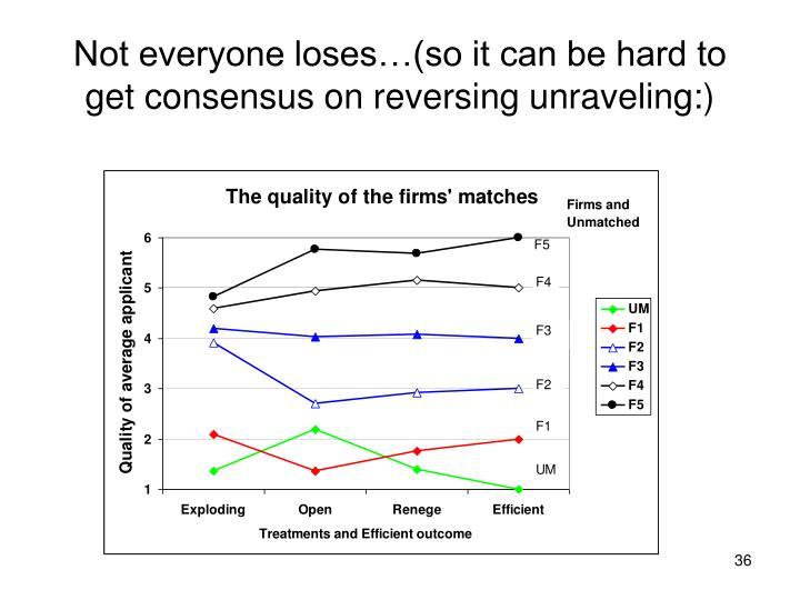 Not everyone loses…(so it can be hard to get consensus on reversing unraveling:)