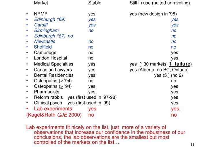 MarketStableStill in use (halted unraveling)