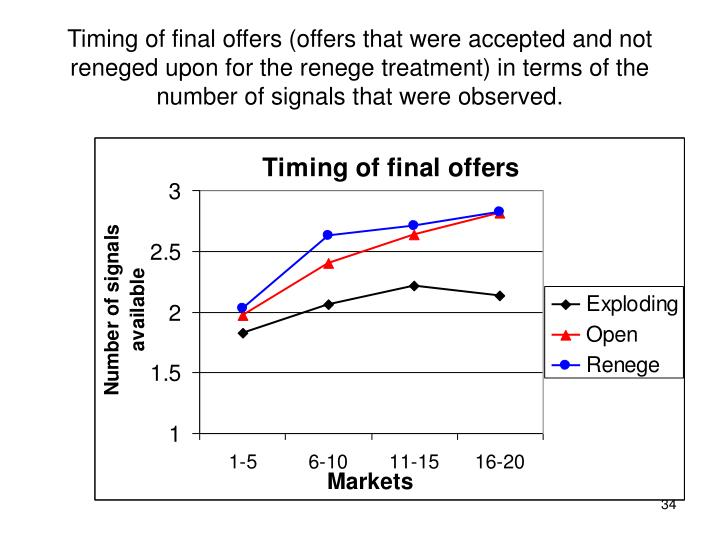 Timing of final offers (offers that were accepted and not reneged upon for the renege treatment) in terms of the number of signals that were observed.