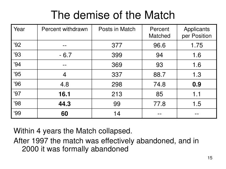 The demise of the Match